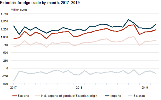 Estonia's exports and imports were both up in March 2019.