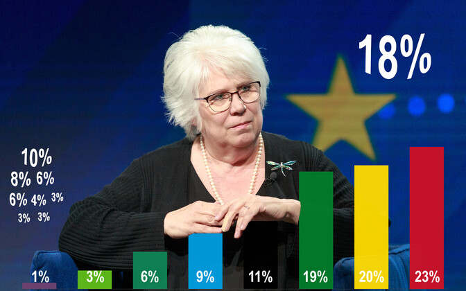 According to polls, Marina Kaljurand (SDE) is by far the most popular Estonian candidate for MEP.
