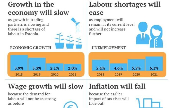 While economic growth and wage growth are both expected to slow in the coming years.