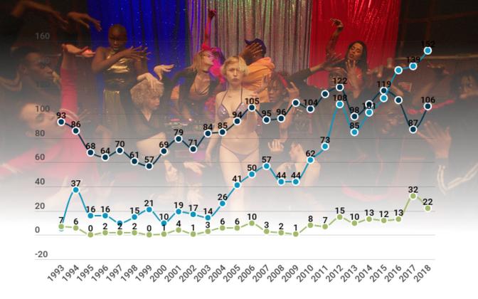 Alates 2016. aastast on Eestisse imporditud rohkem filme Euroopast kui USA-st.