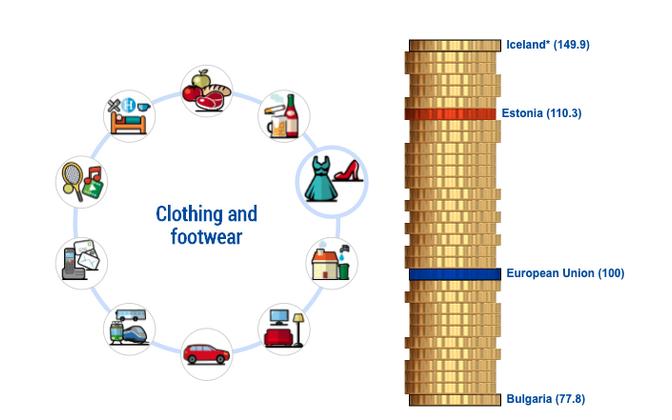 Eurostati hindade võrdlus.