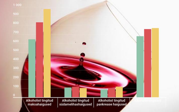 Alkoholiaktsiisi langetamine tõi Soomes kaasa alkoholist tingitud surmade kasvu.
