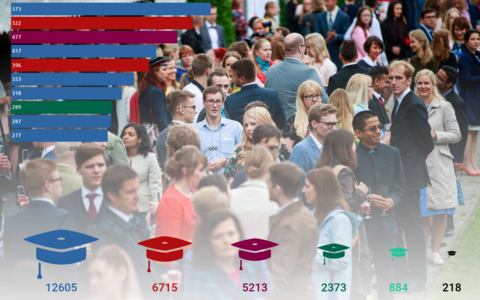 Kõige rohkem sisseastumisavaldusi esitati taaskord Tartu Ülikooli.