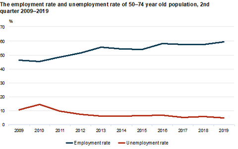 Employment and unemployment rates for older people (50-74) in Estonia.