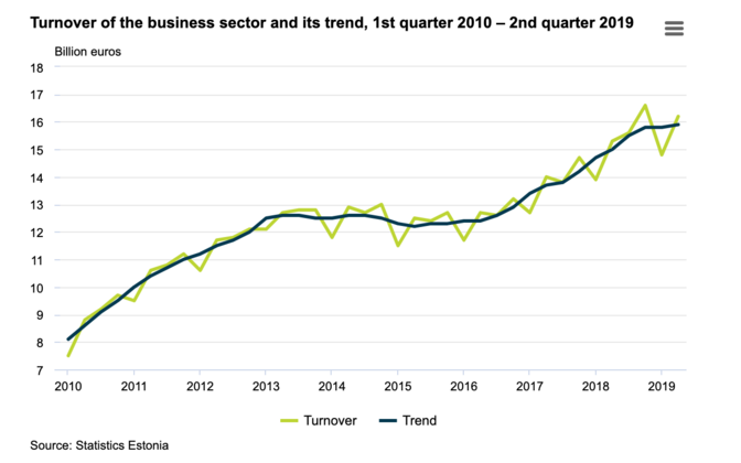 The turnover of the business sector increased in the second quarter of 2019.