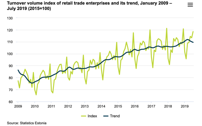 Retail trade turnover increased by five percent in July 2019, compared to July 2018.