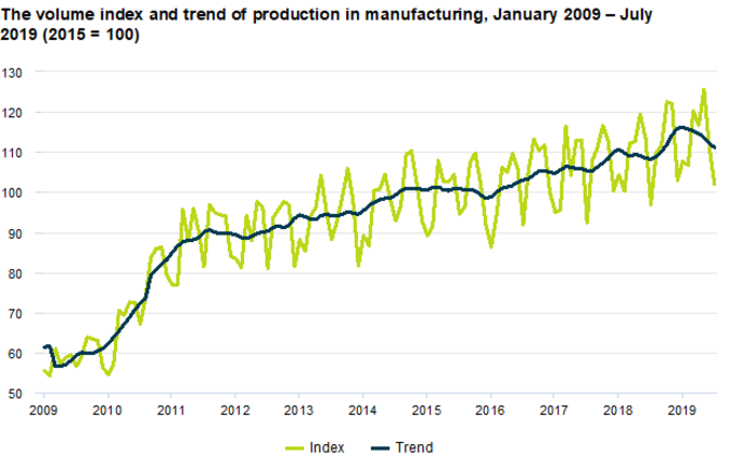 Volume index and production trends in manufacturing in Estonia.