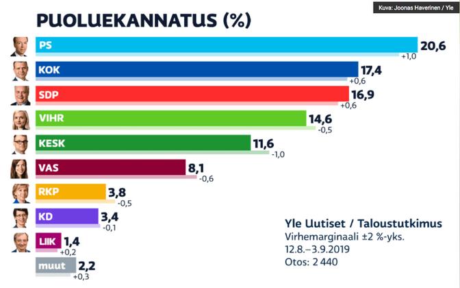 YLE tellitud Soome erakondade toetusküsitluse tulemused.