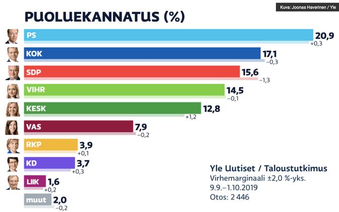 Soome erakondade toetus YLE andmeil.