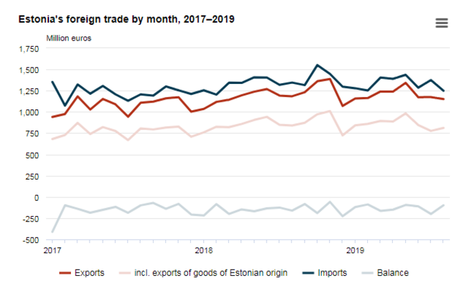 Both imports and exports have fallen lately.