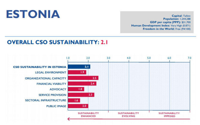 Estonia's profile in the 2018 Civil Society Organization Sustainability Index (CSOSI) for Central and Eastern Europe and Eurasia.