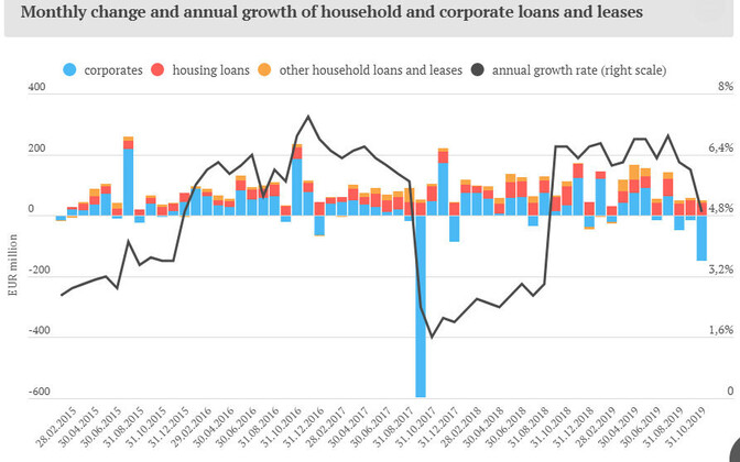 Monthly change and annual growth of household and corporate loans and leases.