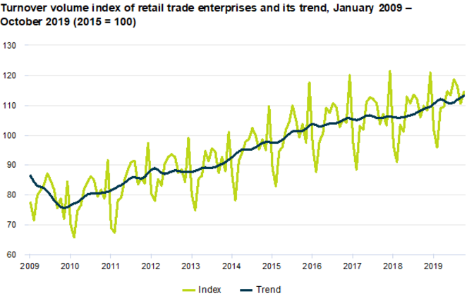 Retail turnover from January 2009 through October 2019.