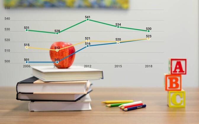 Навыки эстонских школьников по многим показателям значительно превышают средние значения в ОЭСР.