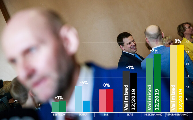 December party ratings compared with March 3 Riigikogu election results.