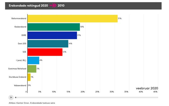 Февральский рейтинг партий от Kantar Emor.