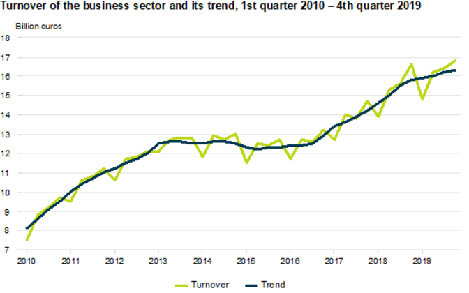 Turnover of the business sector and its trend, 1st quarter 2010 - 4th quarter 2019