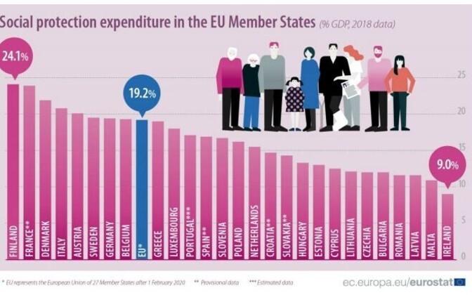 Euroopa Liidu riikide sotsiaalkulude osakaal SKP-st.