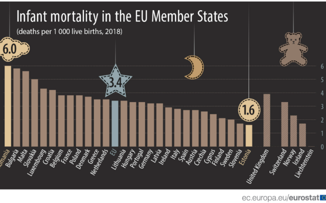 Infant mortality in the EU member states (2018).