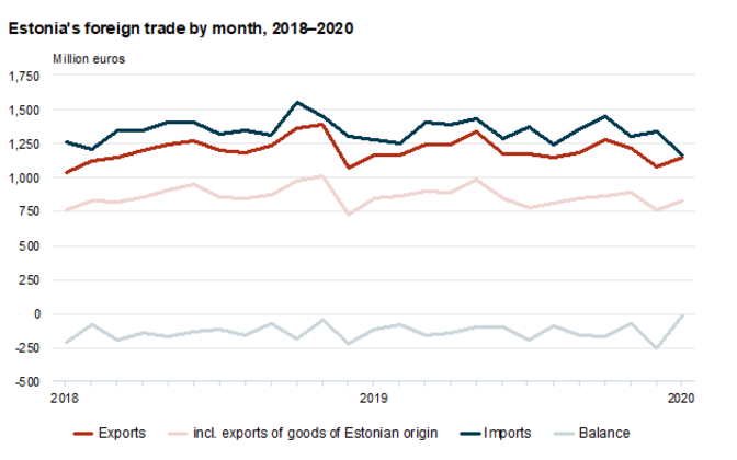 Estonia's foreign trade by month from 2018.