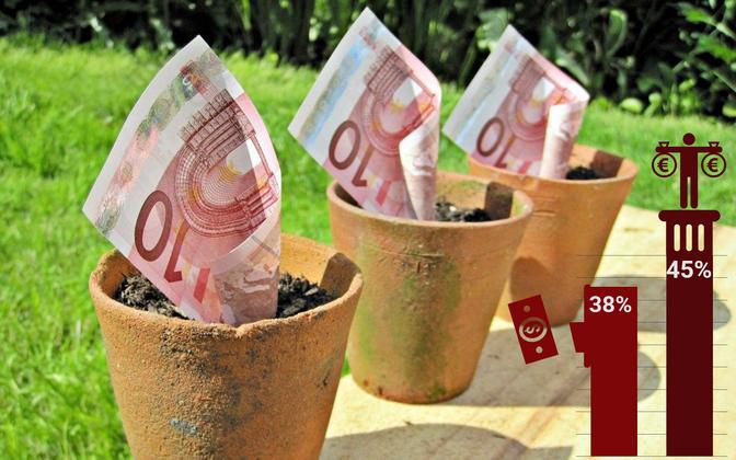 Kui pensioni teine sammas muudetakse vabatahlikuks, jääks teise sambaga seotuks 45%, raha võtaks välja 38%.