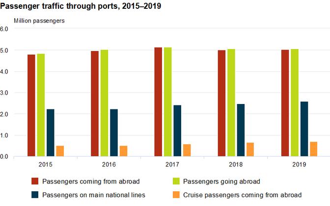Passenger traffic through ports, 2015-2019.