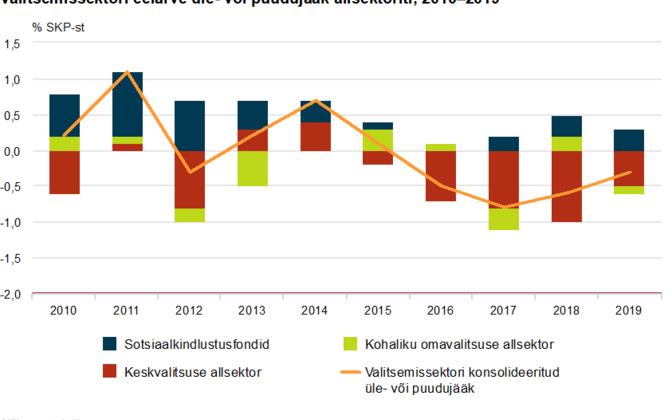 Valitsemissektori eelarve üle- või puudujääk allsektoriti, 2010-2019
