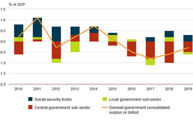 Surplus or defecit of general government by sub-sector 2010-2019