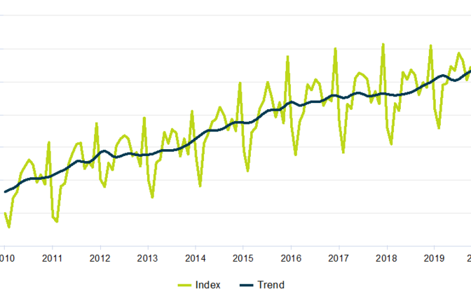 Turnover volume index of retail trade enterprises and its trend, January 2010 - February 2020