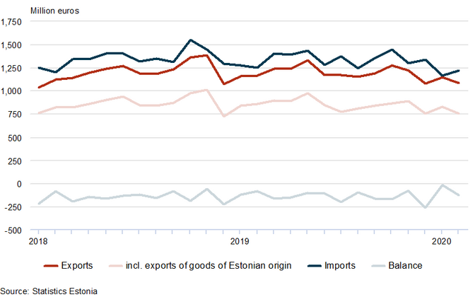 Estonian foreign trade by month, 2018-2020
