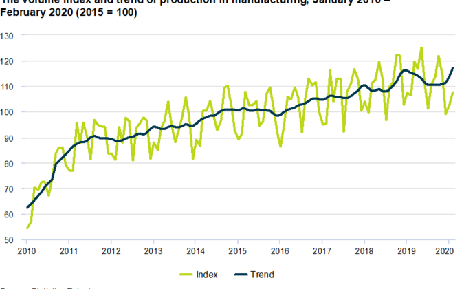 Production in manufacturing, January 2010-February 2020.