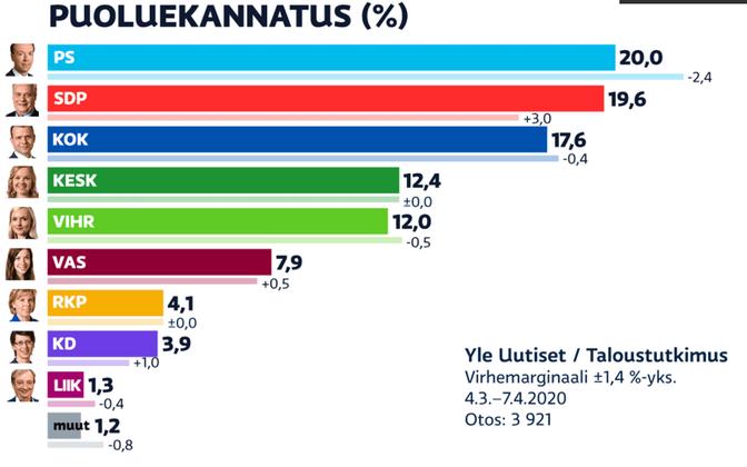 Soome erakondade toetus aprillis 2020.