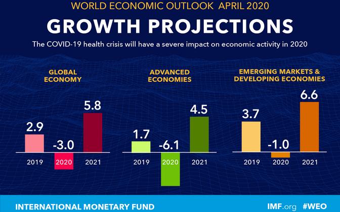 Апрельский прогноз МВФ на 2020 год.