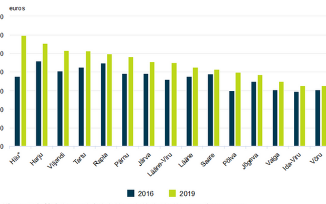Annual expenditure per household by county, 2016 and 2019