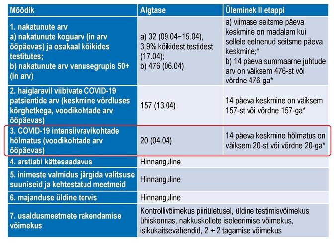 Eesti eriolukorrast väljumise strateegia eesmärgid