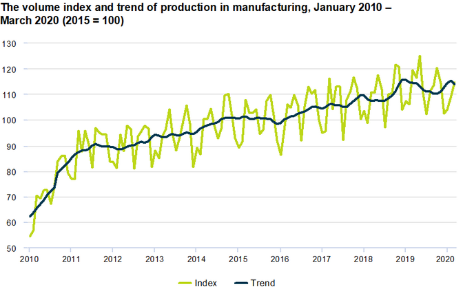 Volume index and trend of production in manufacturing from January 2010 through March 2020.