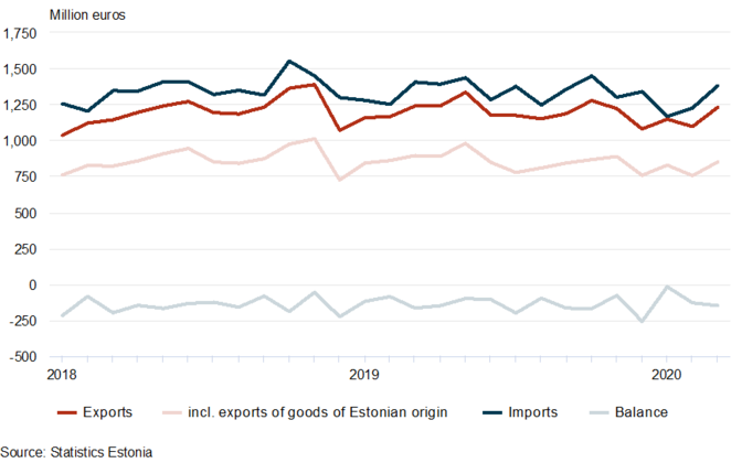 Estonia's foreign trade by month, 2018-2020