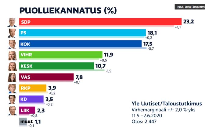 Soome erakondade toetus.