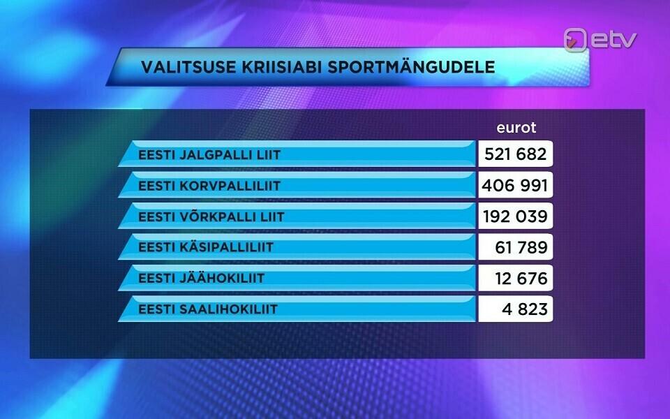 Kriisiabi rahast läks suurim osa ehk 1,2 miljonit kuuele alaliidule, et toetada sportmängude Eesti meistriliigade jätkusuutlikust.
