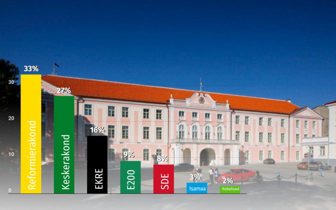 Party support levels for the major Estonian parties, from left Reform, Center, EKRE, Estonia 200, SDE, Isamaa and the Estonian Greens, as of June 2020 and according to Turu-uuringute.