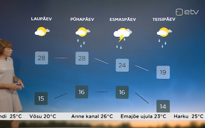 Weather outlook in Estonia for the next four days.