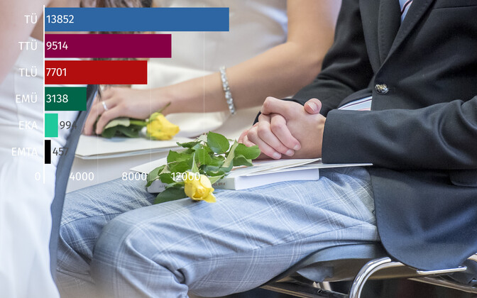 Kokku esitati sel aastal Eesti ülikoolidesse üle 35 000 sisseastumisavalduse.