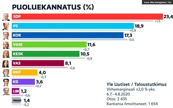 Erakondade toetused Soomes.