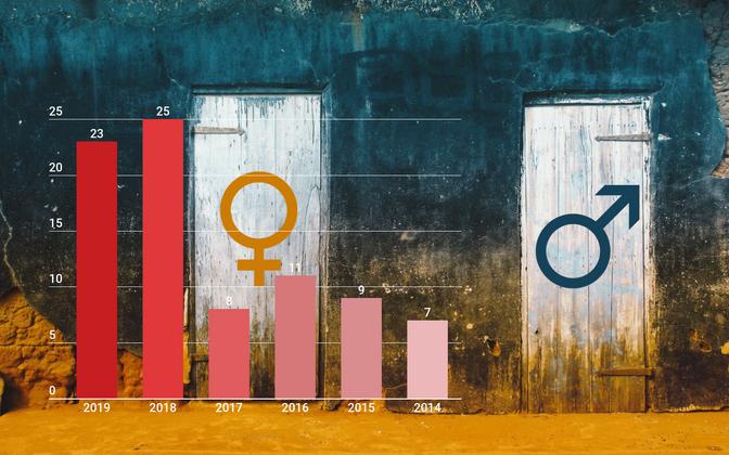 soovahetuse statistika 2014-2019