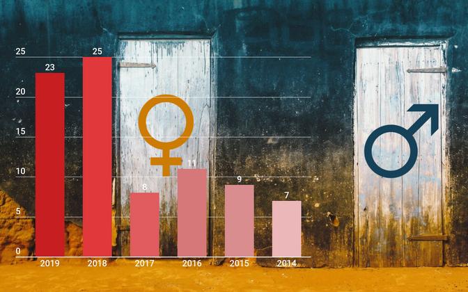 Statistics for gender reassignment in Estonia 2014-2019.