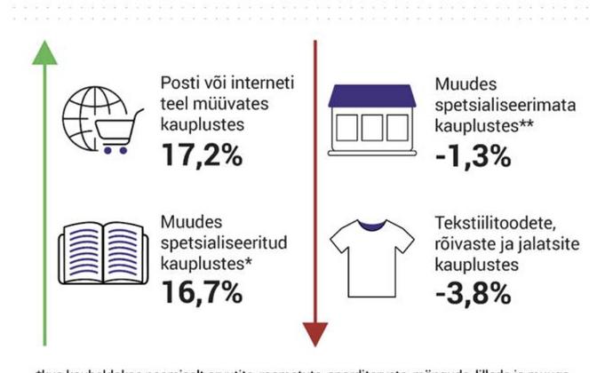 Kaubandusettevõtete septembri müügitulu muutus.