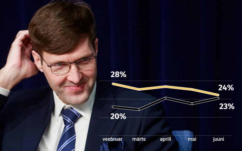 Динамика популярности Партии реформ (желтая) и EKRE (черная кривая) в 2021 году.